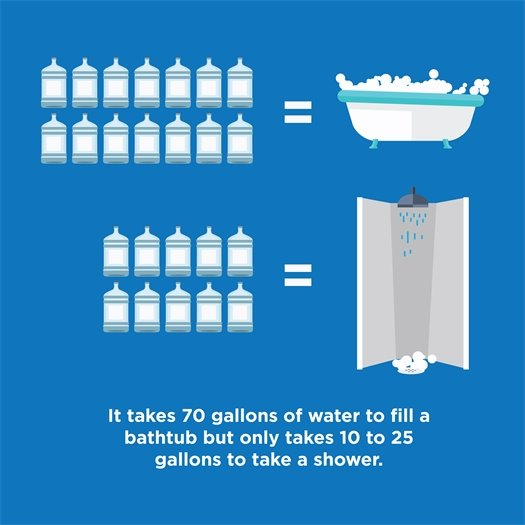 Conserve water by taking a shower instead of a bath.
