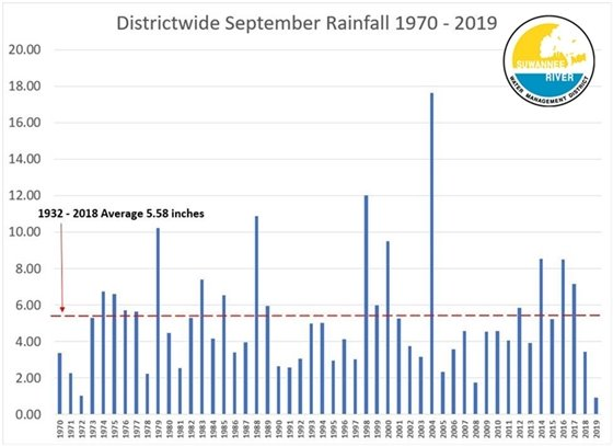 A graph displaying the total rainfall amounts from 1970 to 2019 in the month of September with 5.58 inches being the average amount of rainfall.